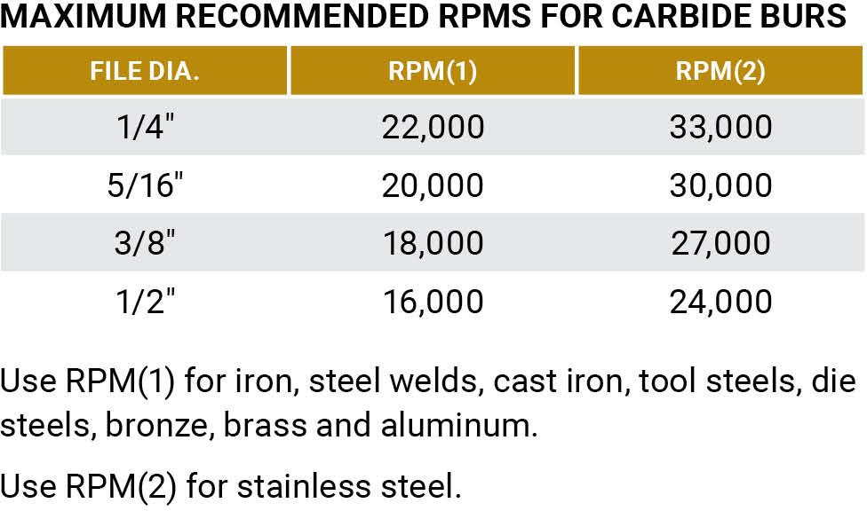 United Abrasives SAIT 45000 Tungsten Carbide Die Grinder Bur SA1 Double Cut//Alternate Cut 1//4 x 5//8 x 1//4